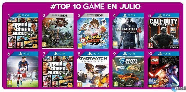 GTA V wurde am meisten in GAME im Laufe des Monats Juli