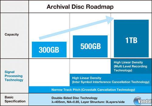 Sony y Panasonic anuncian el sucesor del Blu-Ray 201431013127_2