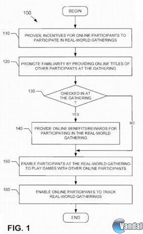 Sony registra una patente para  incentivar que los jugadores de MMOs se conozcan en la realidad