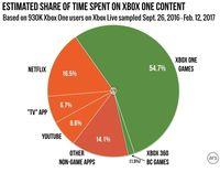 Less than 2% of the players of Xbox One uses backwards compatibility