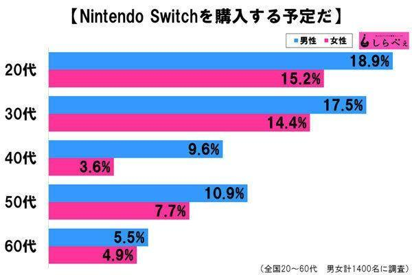 A 10% of the japanese are planning to buy Nintendo Switch according to a poll