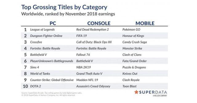 Battlefield 5 and Fallout 76 also have by clicking on digital sales