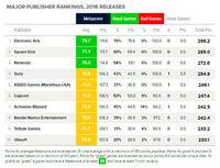 Metacritic publishes the ranking of the best companies in 2016
